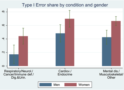 Disability insurance error rates and gender differences 2