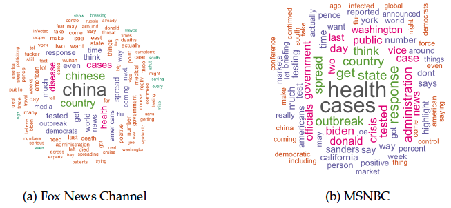 Exposure to Fox News hindered social distancing in the US 2