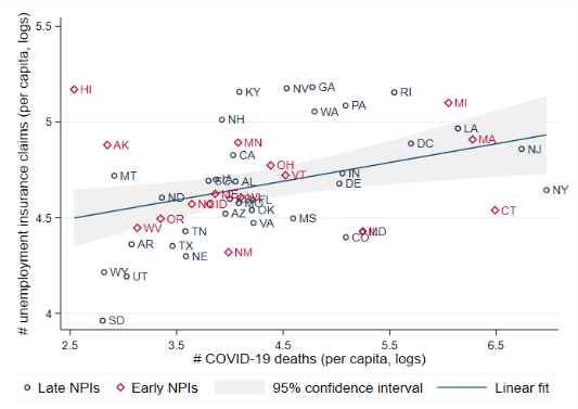 The economic impact of Covid-19 in Europe and the US 3