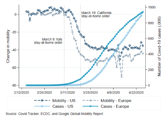 The economic impact of Covid-19 in Europe and the US 10
