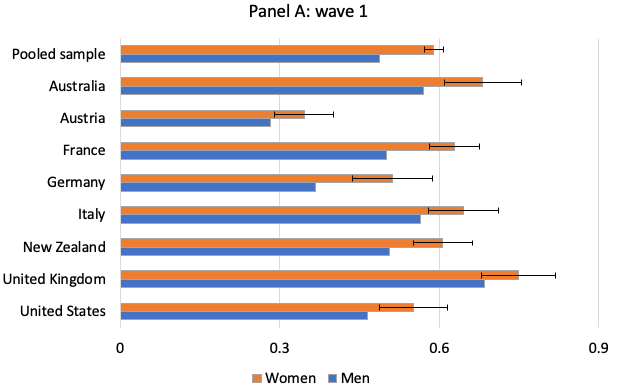 Gender differences in COVID-19 perception and compliance 2