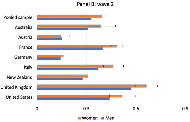Gender differences in COVID-19 perception and compliance 3