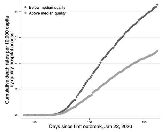 Hospital quality and deaths from COVID-19 in US counties 4