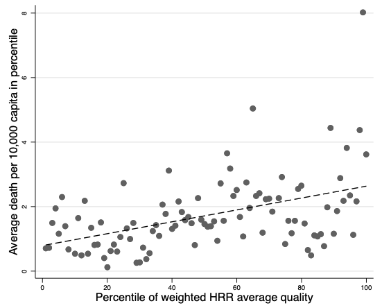 Hospital quality and deaths from COVID-19 in US counties 5