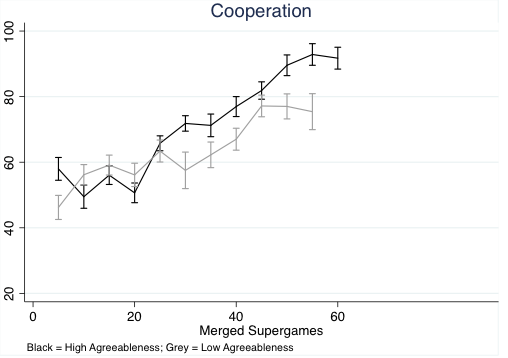 Why societies cooperate | VOX, CEPR Policy Portal