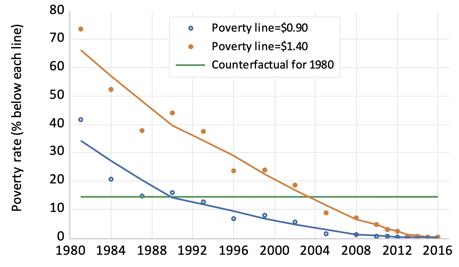 A historical perspective on China's success against poverty 2