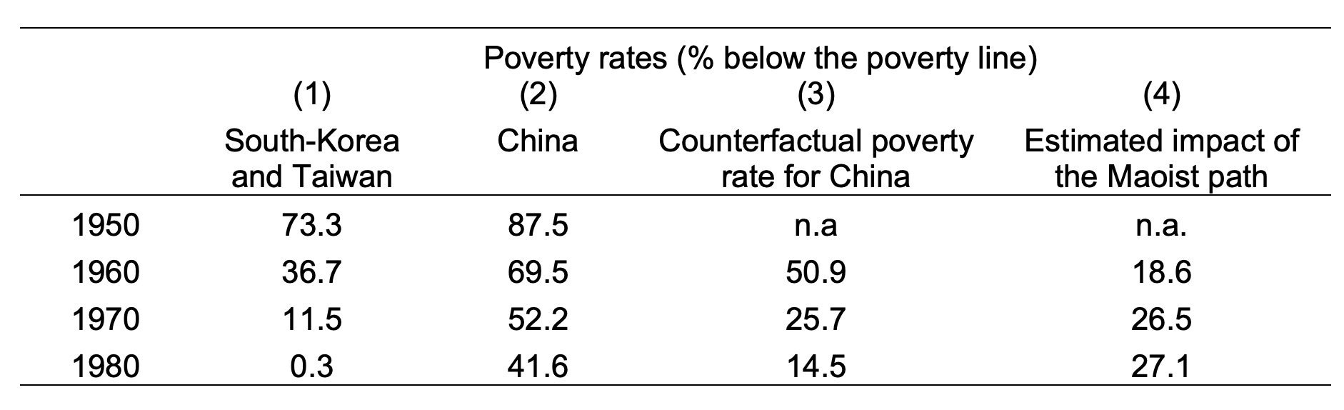 A historical perspective on China's success against poverty 1