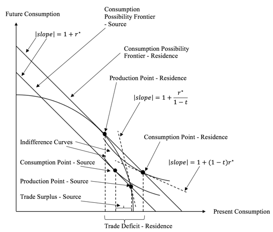 inter temporal production possibilities and trade The production possibilities frontier (ppf for short, also referred to as production possibilities curve) is a simple way to show these production tradeoffs graphically here is a guide to graphing a ppf and how to analyze it.