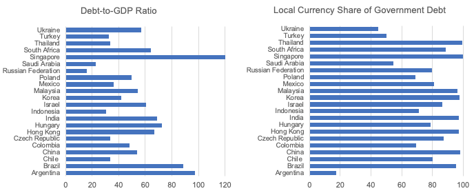 Credible emerging market central banks could embrace quantitative easing to fight COVID-19 3