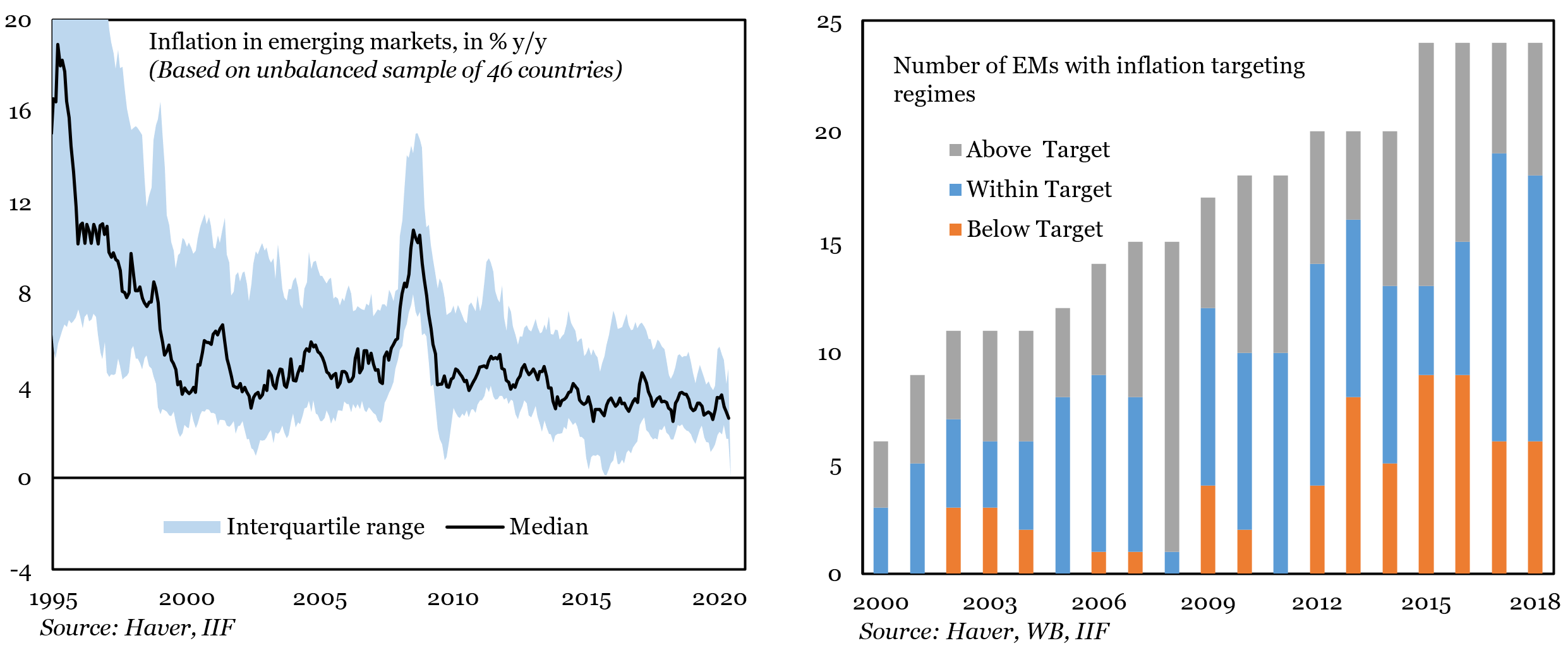 Credible emerging market central banks could embrace quantitative easing to fight COVID-19 5