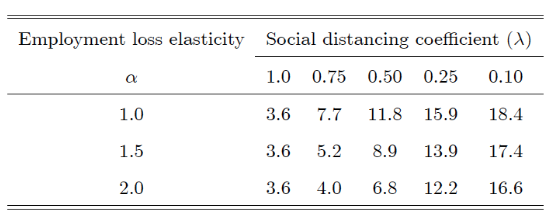 Mandated, targeted social isolation can flatten the COVID-19 curve and mitigate employment losses 3