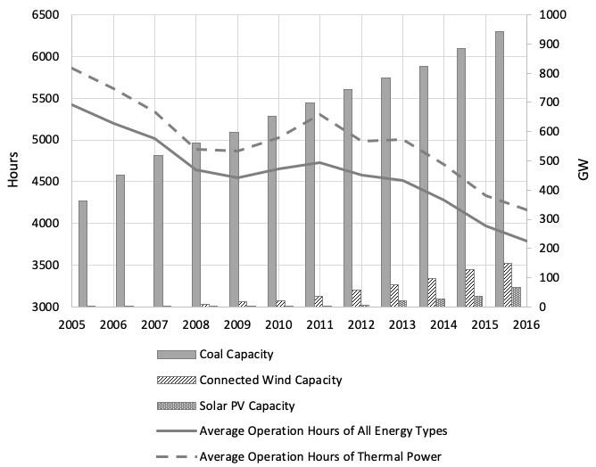 China overinvested in coal power: Here's why   VOX, CEPR