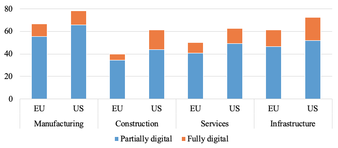 Adoption of digital technologies by firms in Europe and the US 4