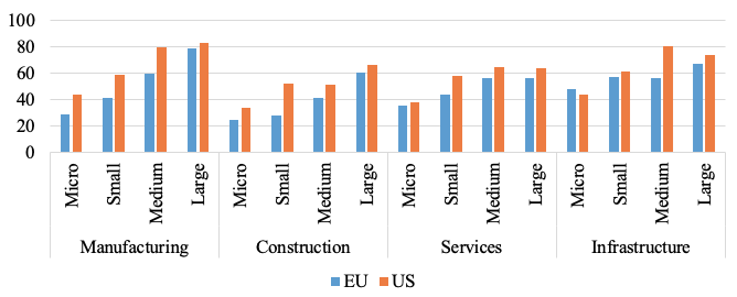 Adoption of digital technologies by firms in Europe and the US 5
