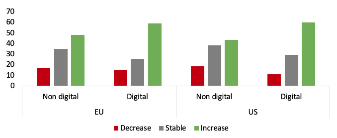 Adoption of digital technologies by firms in Europe and the US 6