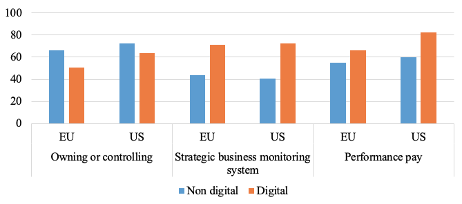 Adoption of digital technologies by firms in Europe and the US 7