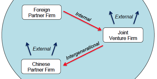 joint venture examples international