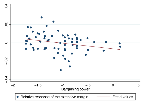 Workers' bargaining power, business cycle fluctuations, and the Phillips curve 6