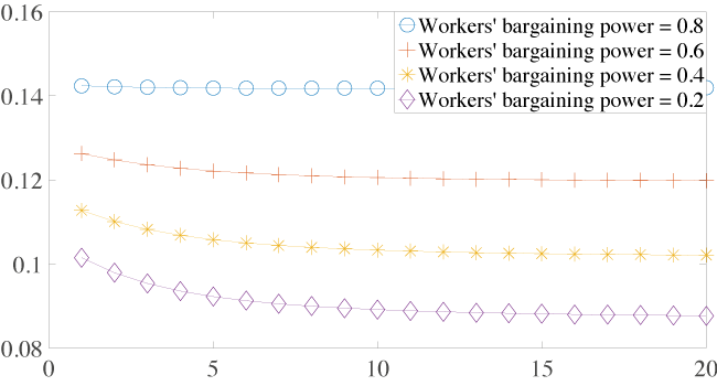 Workers' bargaining power, business cycle fluctuations, and the Phillips curve 7