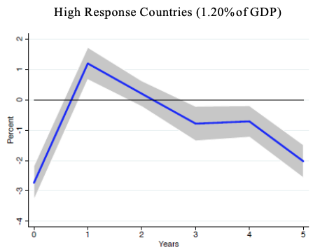 Modern health crises: Recession and recovery 5