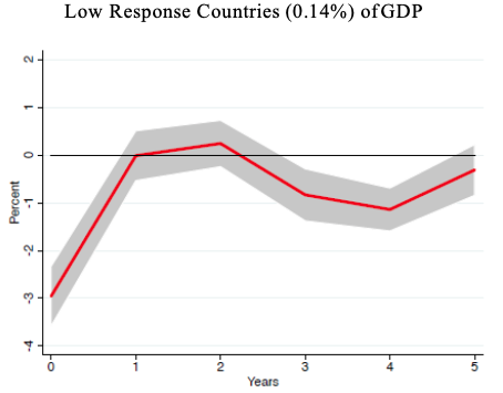 Modern health crises: Recession and recovery 6