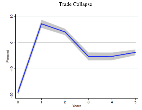 Modern health crises: Recession and recovery 7