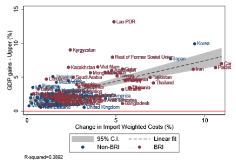 Welfare effects of the Belt and Road Initiative | VOX, CEPR