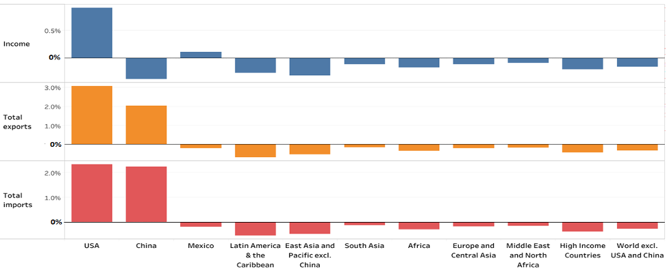 The impact of the China-US trade agreement on developing countries 3