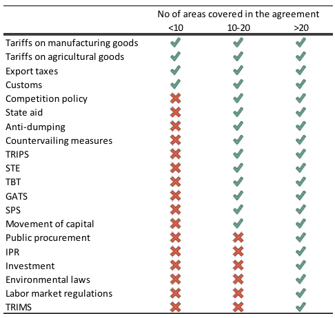 Deep trade agreements as public goods vox ceprs policy portal note a provision is shown as included in a particular category if it is covered by more than 60 of agreements in that category platinumwayz