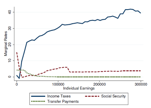 The indirect fiscal benefits of low-skilled immigration 2
