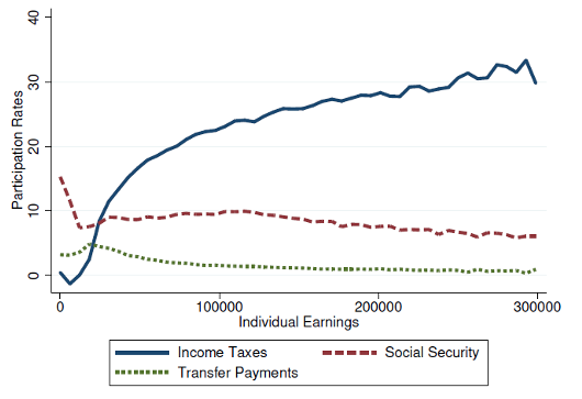 The indirect fiscal benefits of low-skilled immigration 3