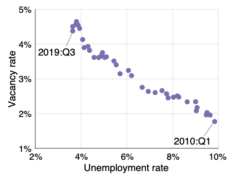 Keeping track of the unemployment gap 2