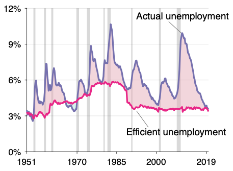 Keeping track of the unemployment gap 4