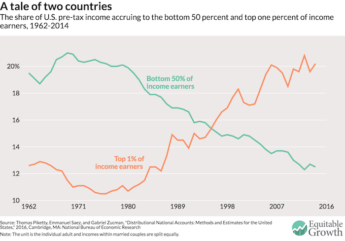 Economic Growth In The US A Tale Of Two Countries VOX CEPRs - Bottom half of us map