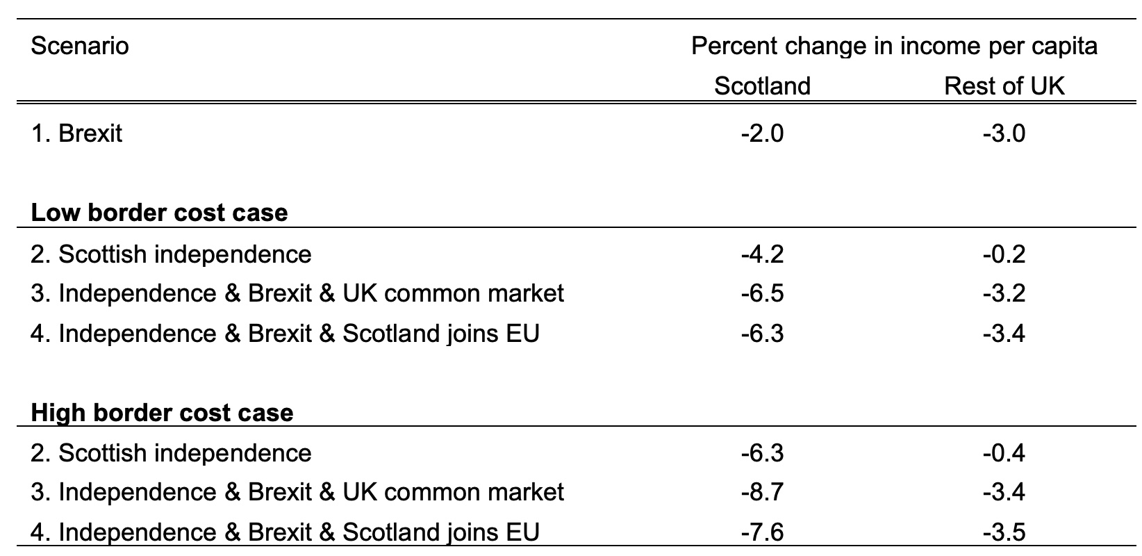 Disunited Kingdom? Brexit, trade and Scottish independence 3