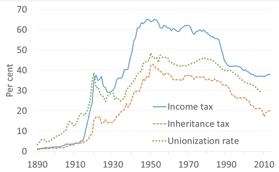 Inequality: Total war as a great leveller | VOX, CEPR Policy
