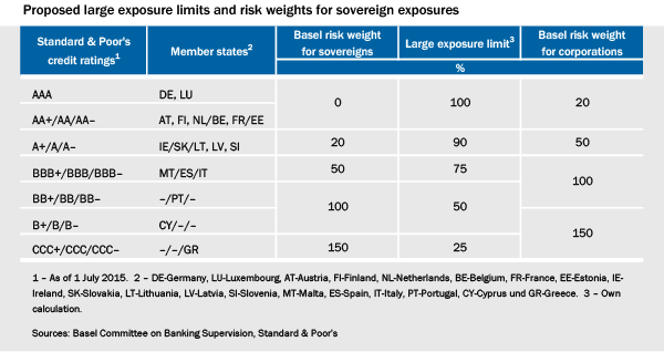 regulatory arbitrage and basel Did banks gamed basel ii and excessively reduced their regulatory capital we use recent crises to answer this question we use a regression model to estimate the impact of internal models on rwas.