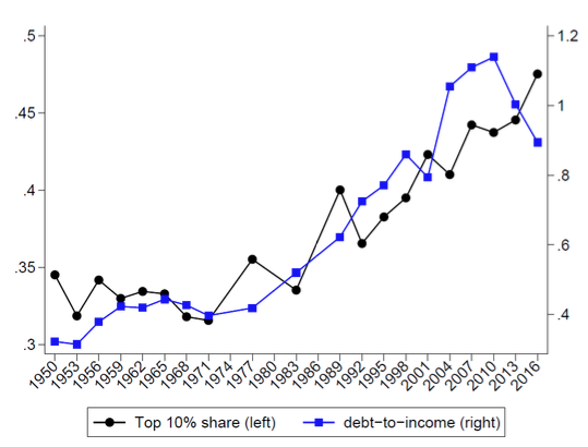 Inequality and US household debt: Modigliani meets Minsky 2