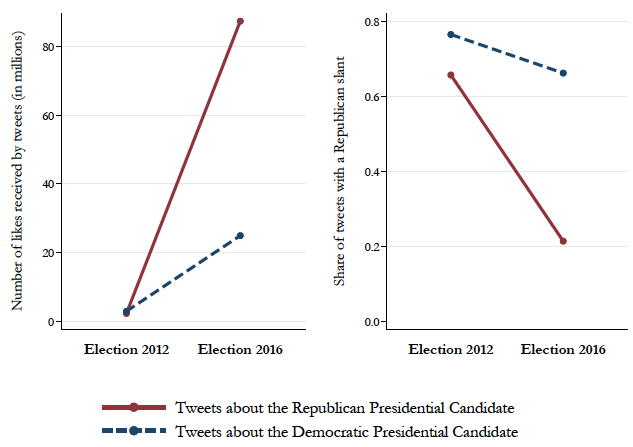 How Twitter affected the 2016 presidential election 5