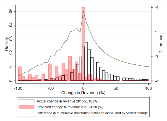 The impact of government aid to firms in the COVID-19 pandemic 1