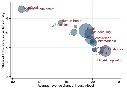The impact of government aid to firms in the COVID-19 pandemic 2