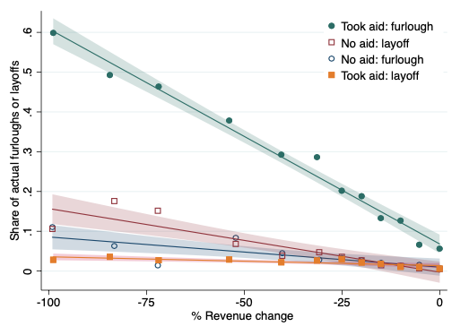 The impact of government aid to firms in the COVID-19 pandemic 3