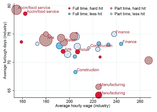 The impact of government aid to firms in the COVID-19 pandemic 4