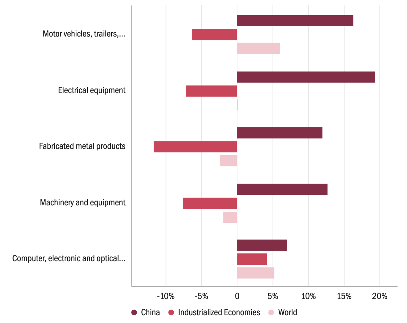 Risk, resilience, and recalibration in global value chains 5