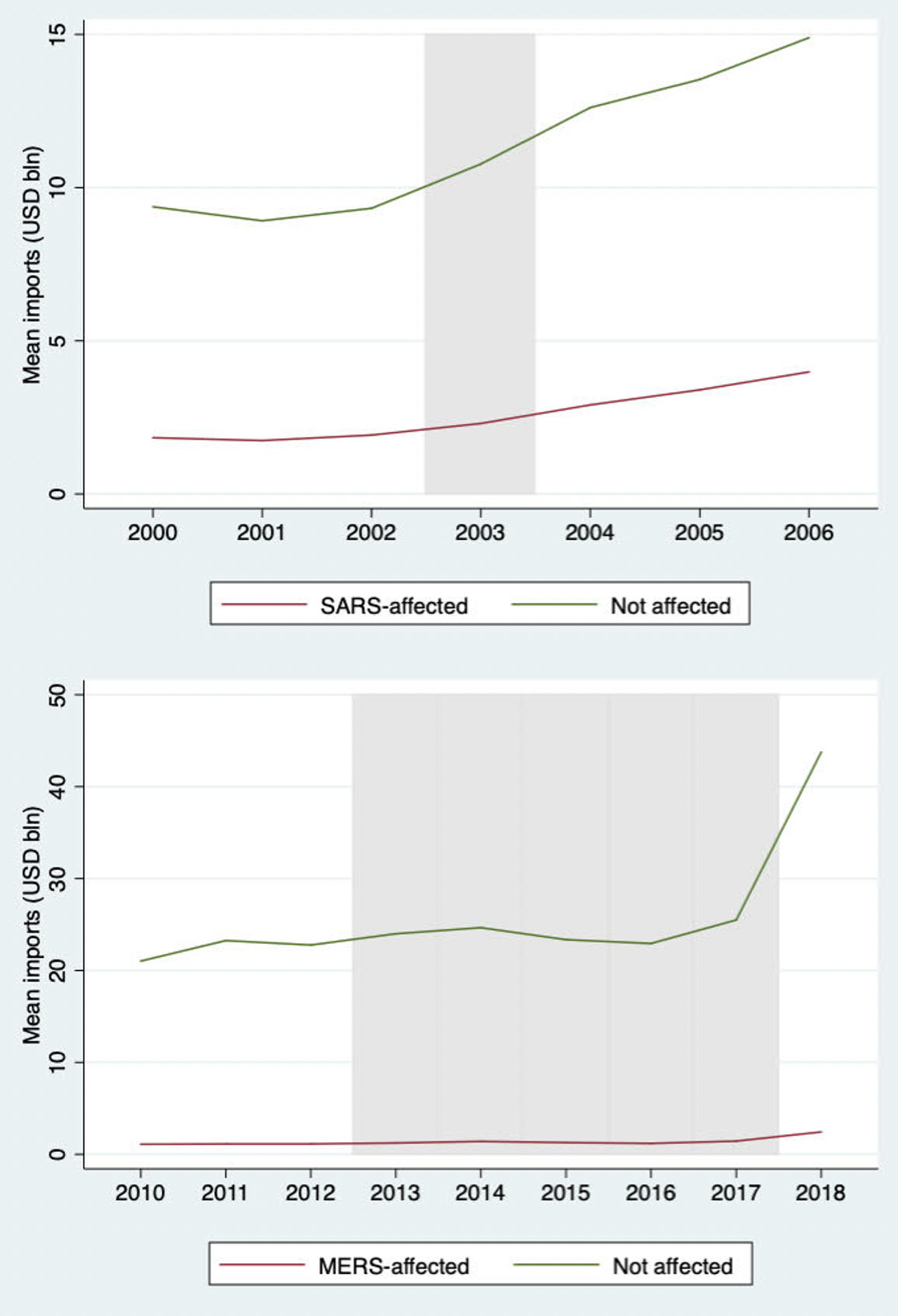 Global value chain responses to previous health shocks 2