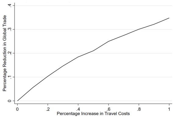 The impact of travel restrictions on trade during COVID-19 1