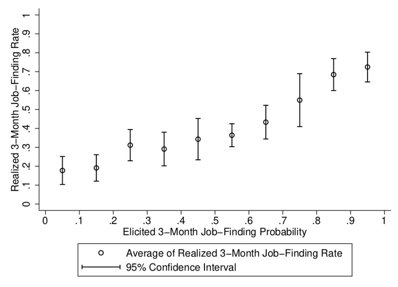 Job seekers' beliefs and the causes of long-term unemployment 1