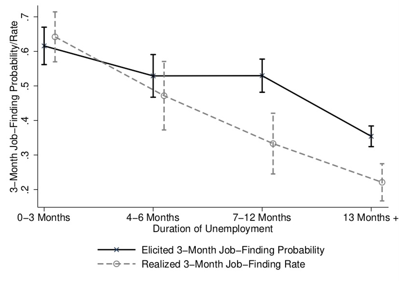 Job seekers' beliefs and the causes of long-term unemployment 2
