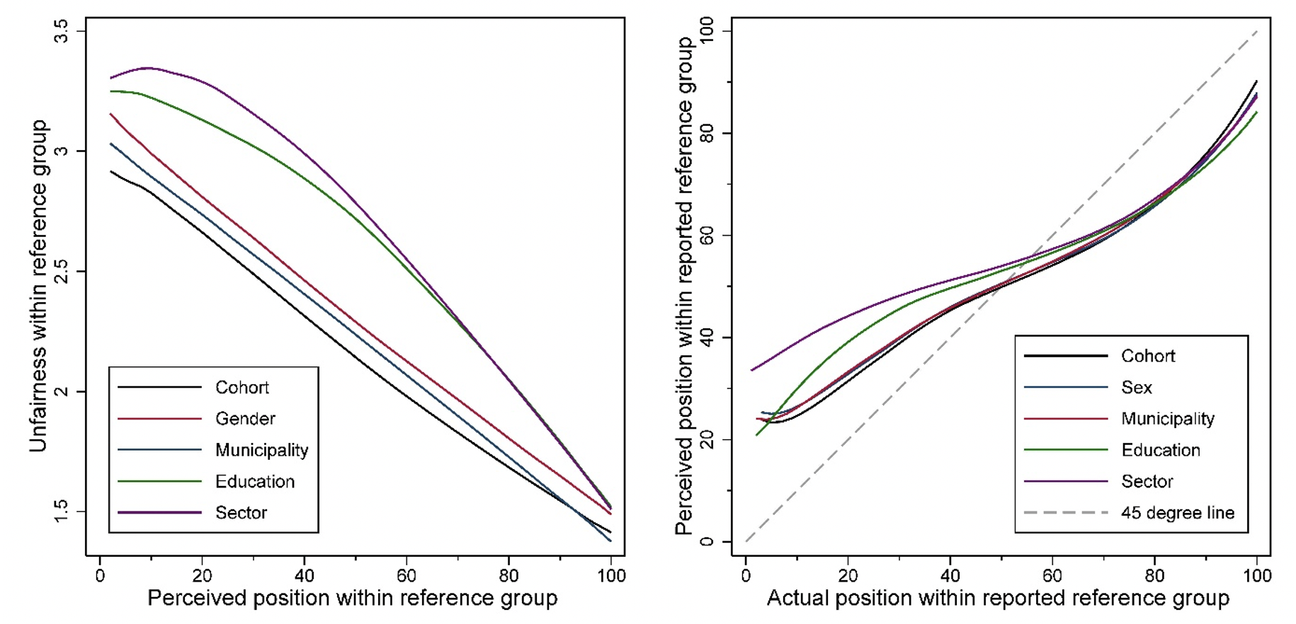 How social position shapes views of fairness 2