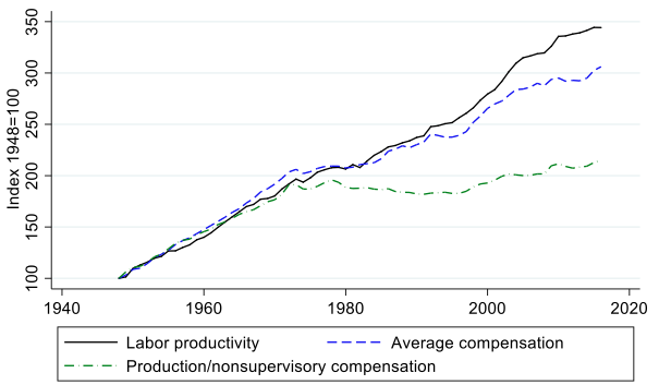 On the link between US pay and productivity | VOX, CEPR